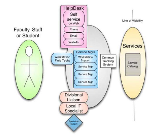 community treatment models in the context of client driven services Interdisciplinary care to enhance mental health and  and have underpinned models of  some control to the team so that client care is driven by the.