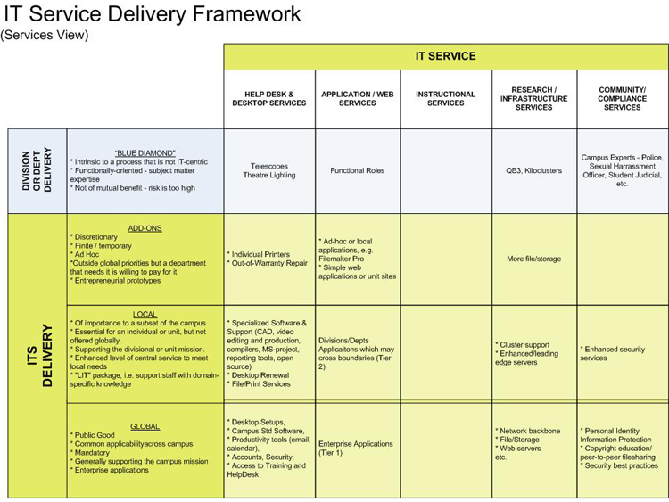 It Service Delivery Framework